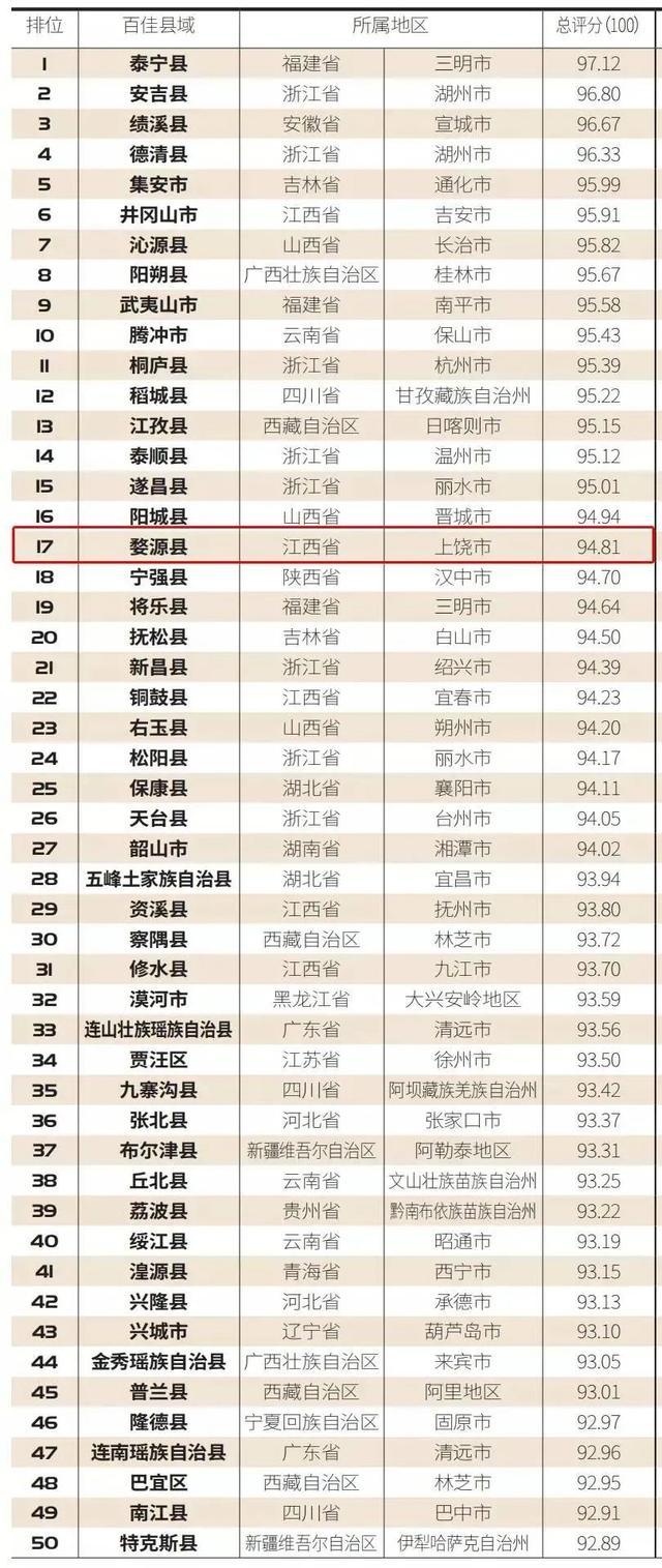 上饶市婺源县排行中国最美乡村百佳县市第17位!